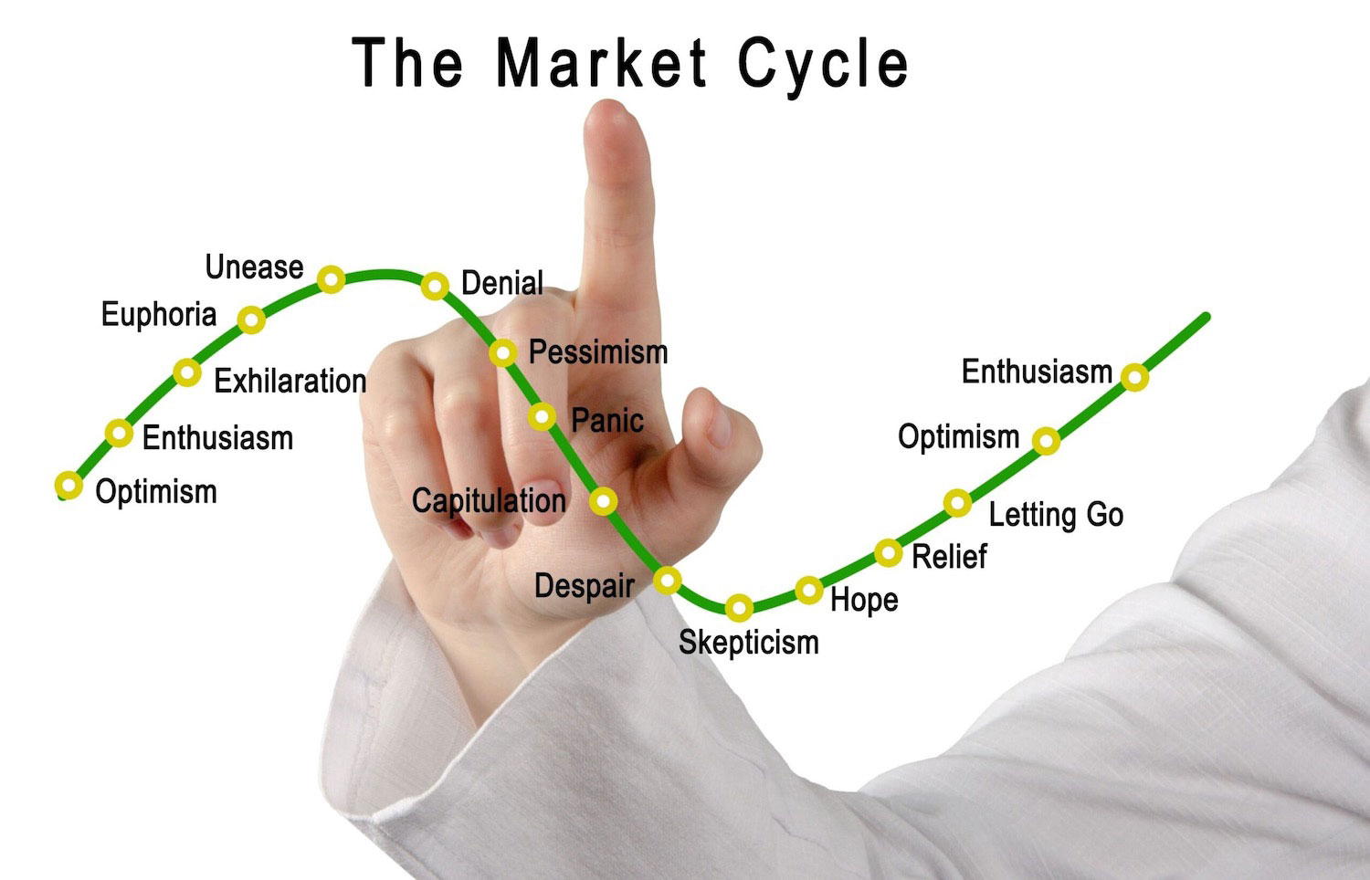 Understanding the property market and market cycles is vital
