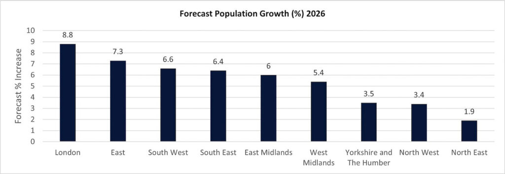 graph 14 forecast population growth 1