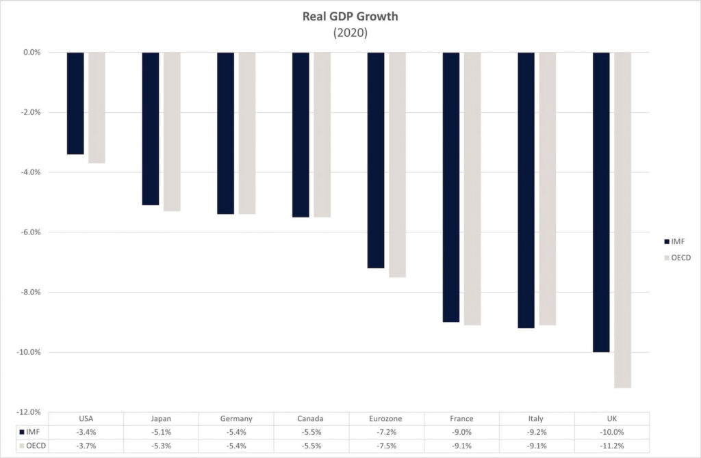 graph 1 g7 realgdp growth scaled 1 1024x670 1 PropTech Pioneer