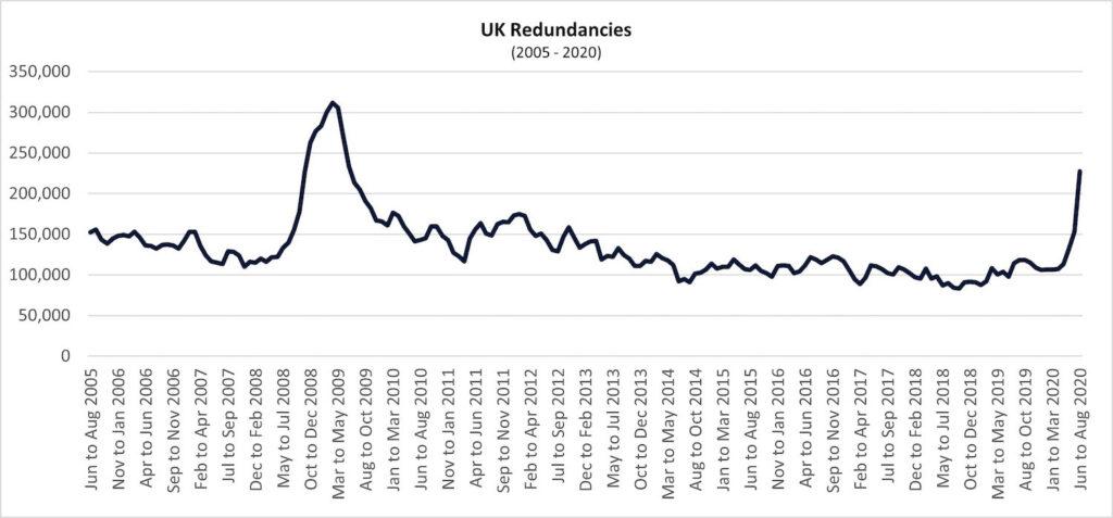graph 10 uk redundancies 1 1024x477 1 PropTech Pioneer