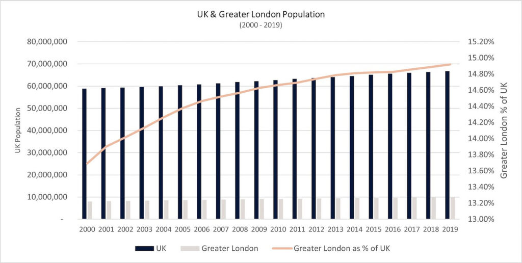 graph 13 uk and london population 1 1024x516 1 PropTech Pioneer