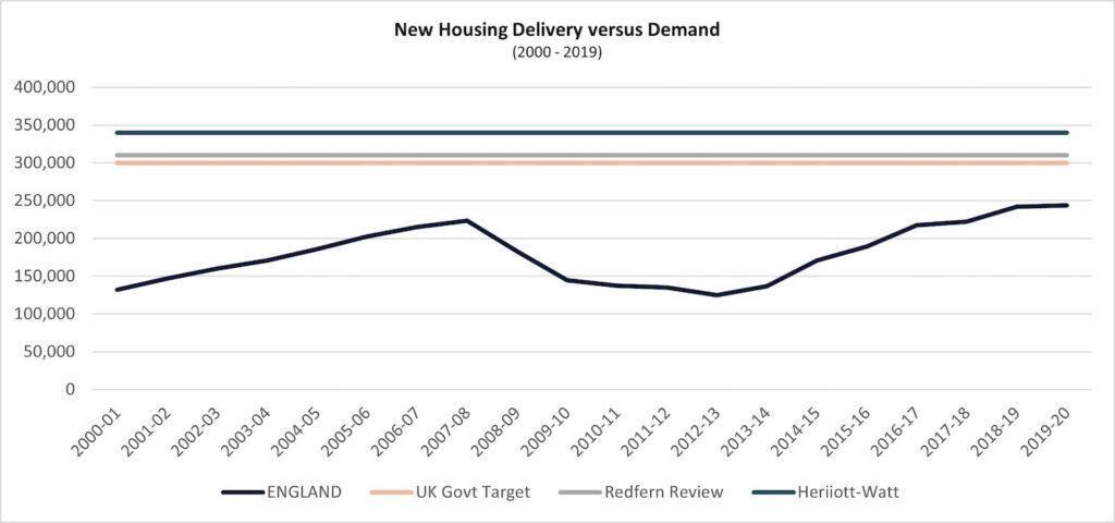 graph 16 housing v demand 1 1024x480 1 PropTech Pioneer