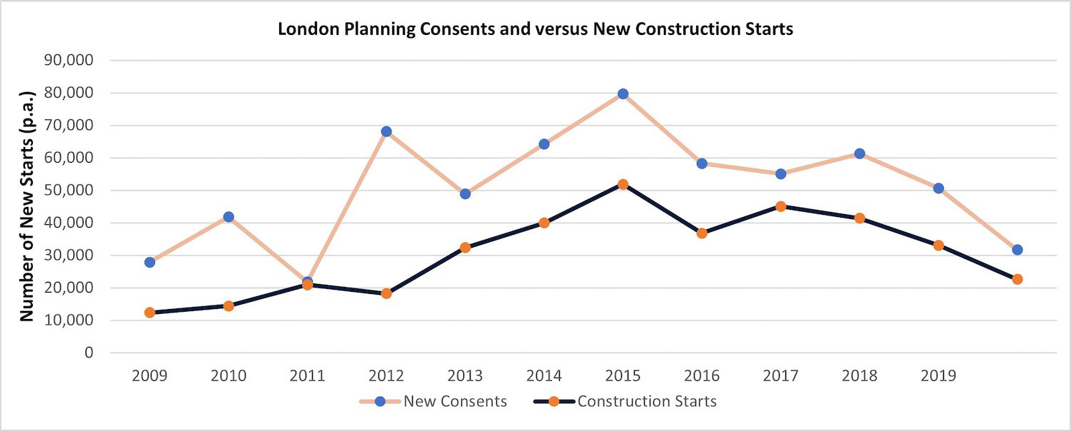 graph 18 consent v construction 1 PropTech Pioneer