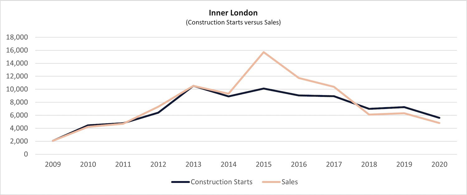 graph 19 inner london 1 PropTech Pioneer