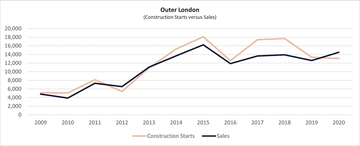 graph 20 outer london 1 PropTech Pioneer