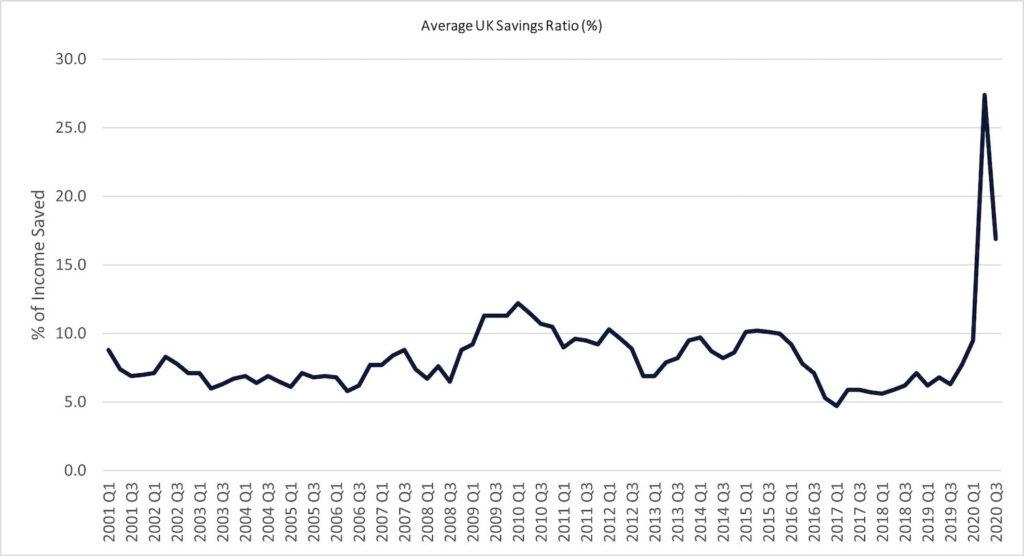 graph 23 avg uk savings 1 1024x556 1 PropTech Pioneer