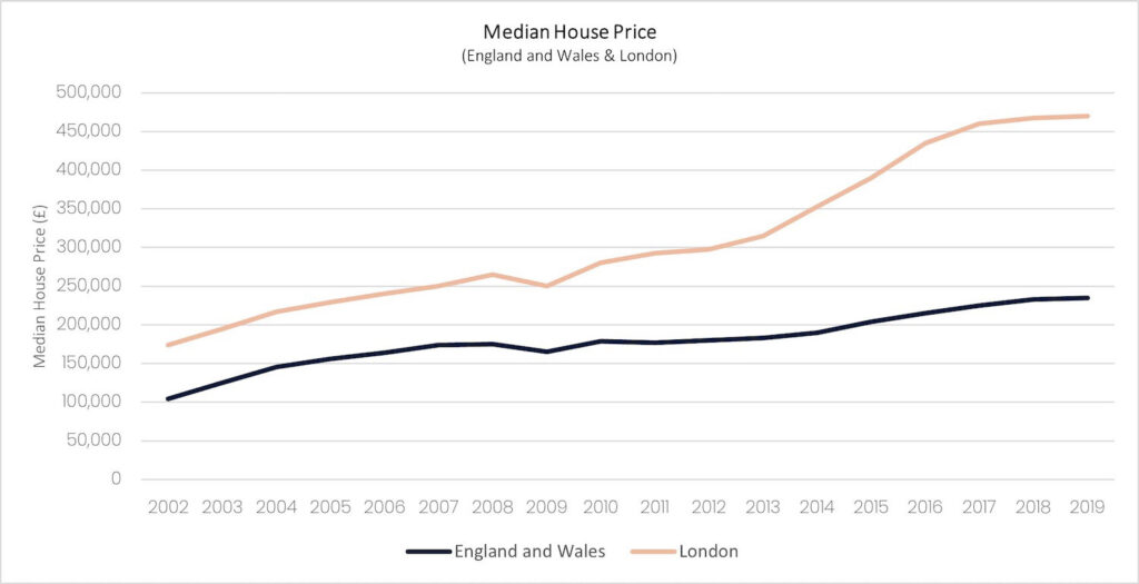 graph 24 median house price 1 1024x525 1 PropTech Pioneer