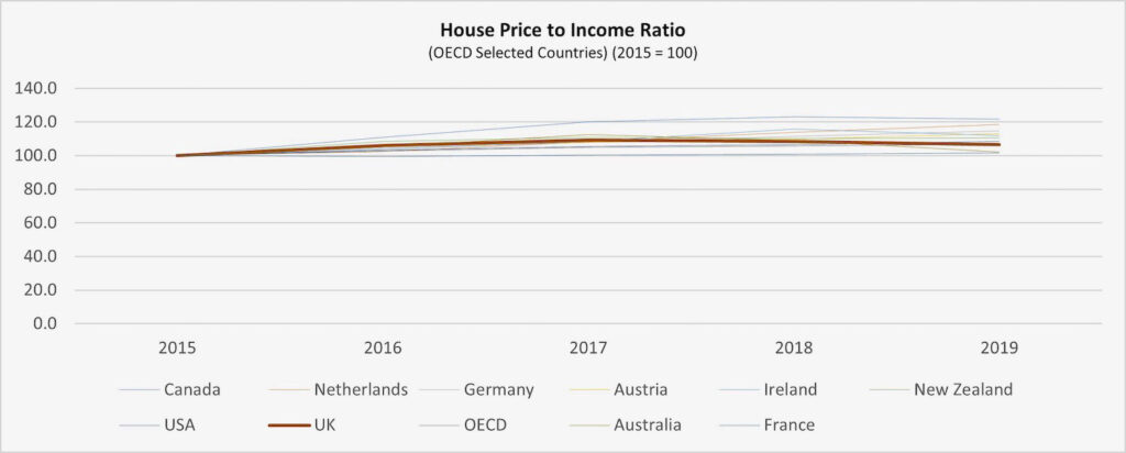 graph 27 house price to income oecd 1 1024x412 1 PropTech Pioneer
