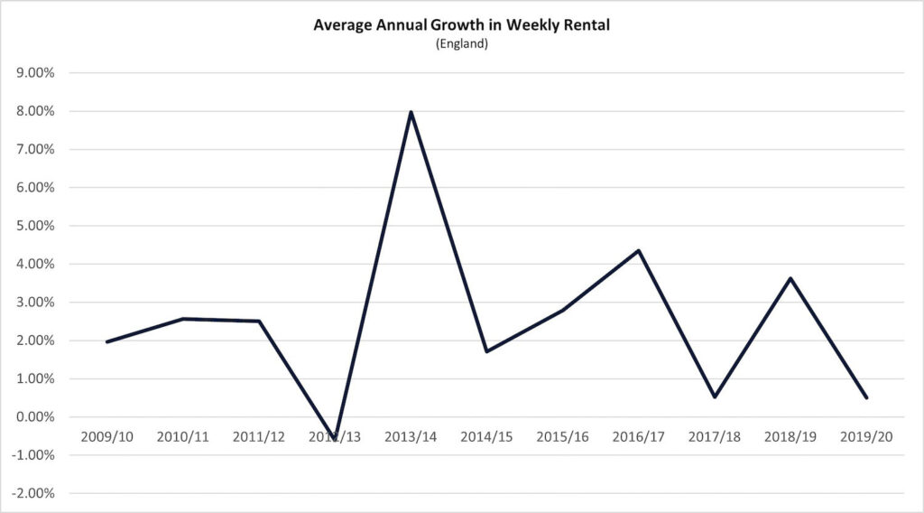 graph 28 avg growth weekly rental 1 1024x568 1 PropTech Pioneer