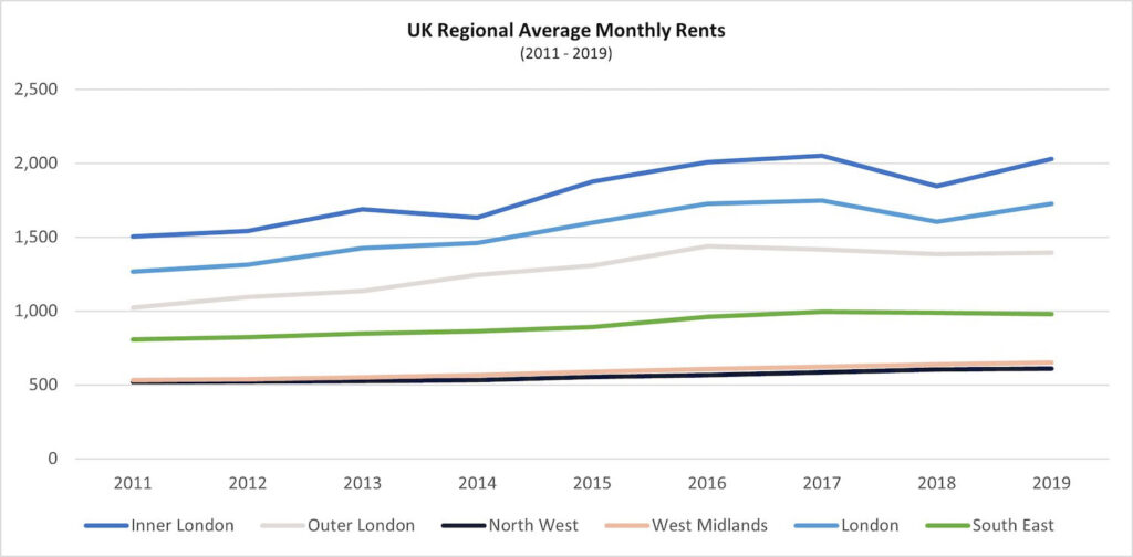 graph 29 avg monthly rents 1 1024x504 1 PropTech Pioneer