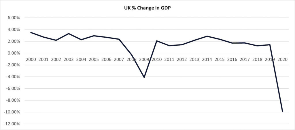 graph 3 uk change in gdp 1 1024x453 1 PropTech Pioneer