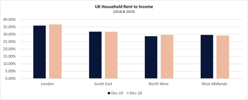 graph 30 rent to income 1 1024x416 1 PropTech Pioneer
