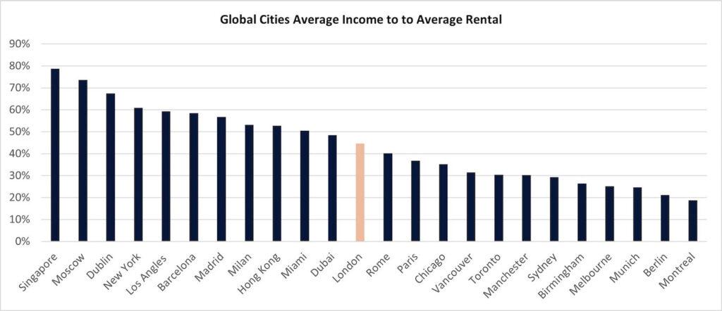 graph 31 global cities rent 1 1024x442 1 PropTech Pioneer