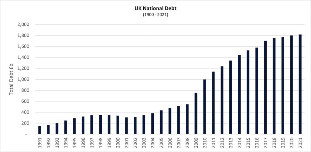 graph 4 uk national debt 1 1024x502 1 PropTech Pioneer