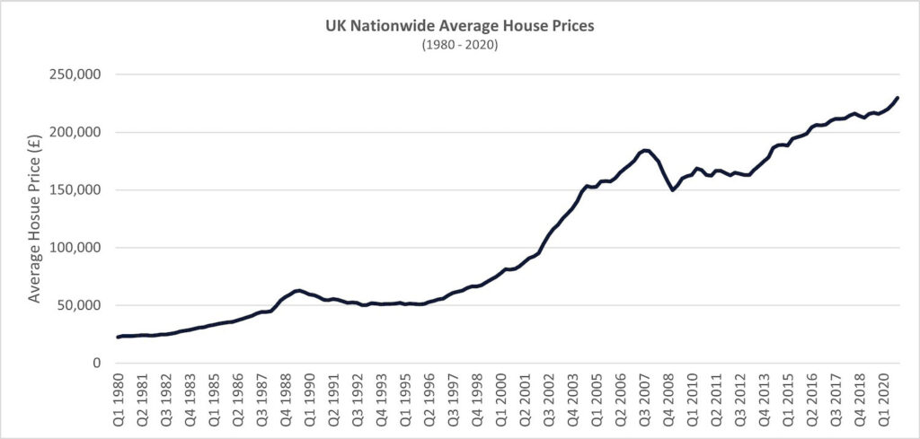 graph 5 uk national avg house prices 1 1024x489 1 PropTech Pioneer