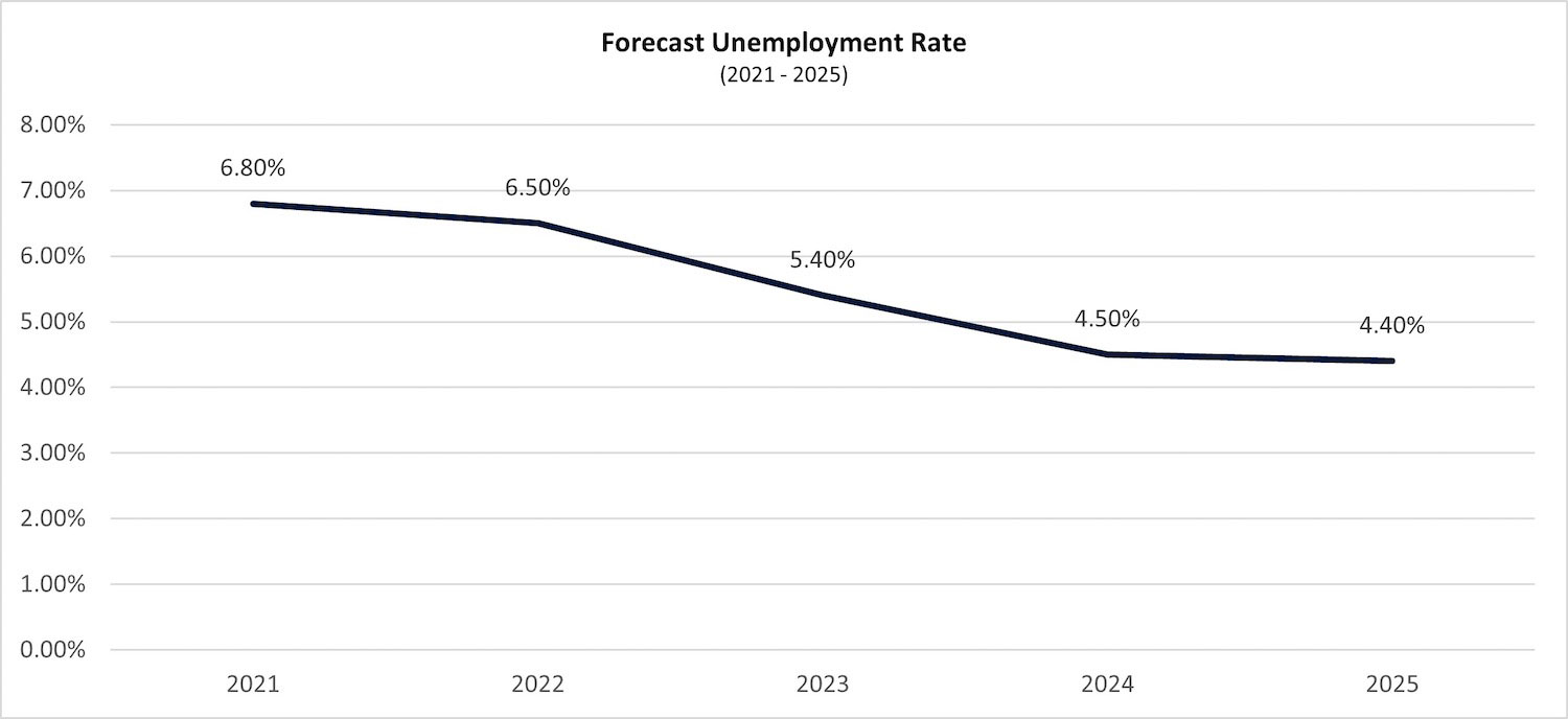 graph 9 forecast unemployment rate 1 PropTech Pioneer