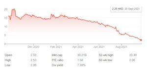 Evergrande Share Price